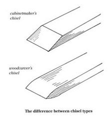 Sharpening Carving Chisels
