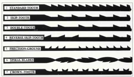 Choosing scroll saw blades greentooth Image collections