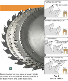 Choosing the right table saw blades greentooth Images