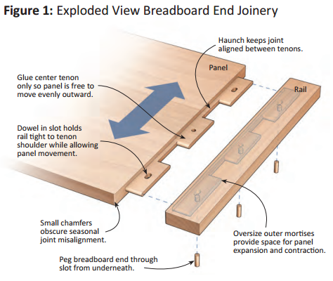 Image result for breadboard ends on table