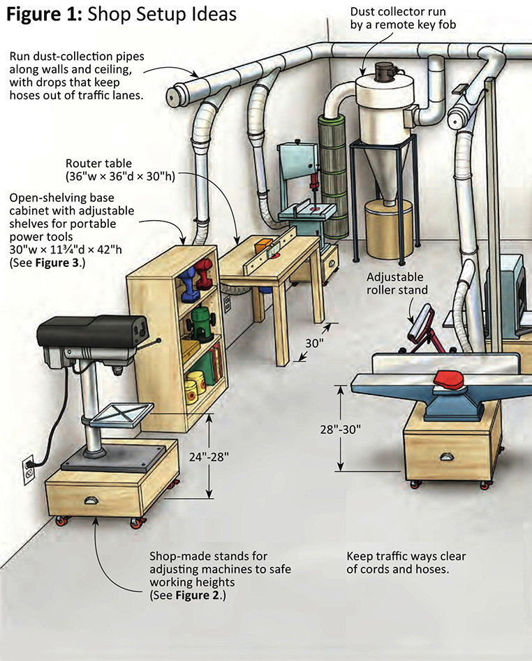 Dust Collection System Design Home Shop