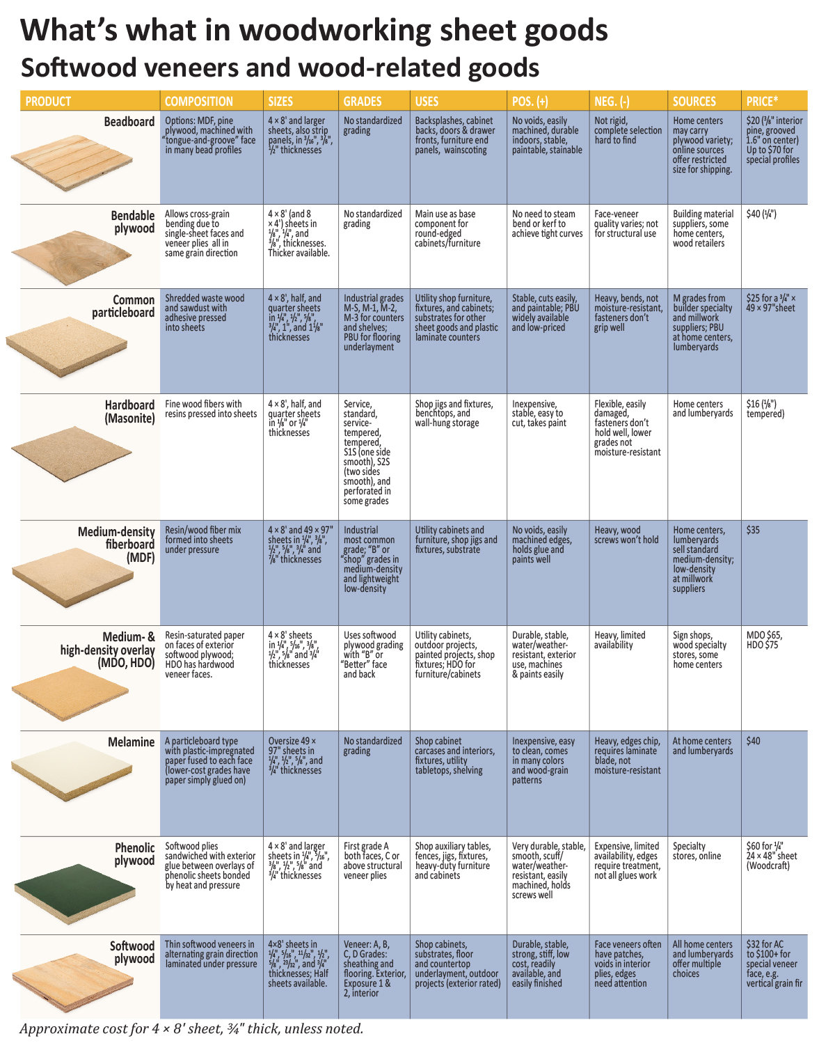 Woodsense: Choosing Sheet Goods