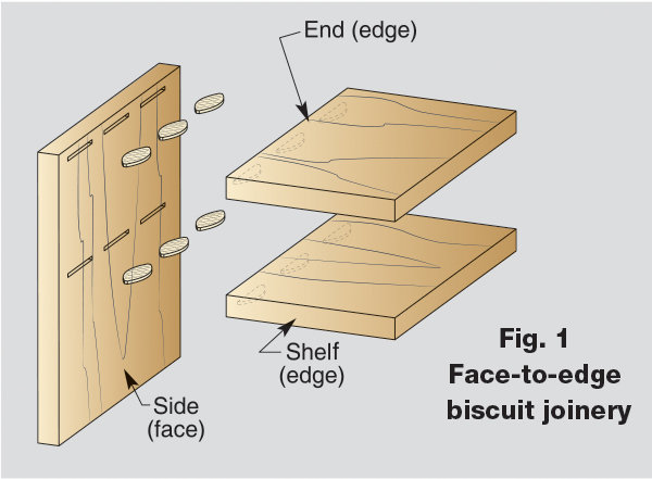 The Face To Edge Biscuit Joint