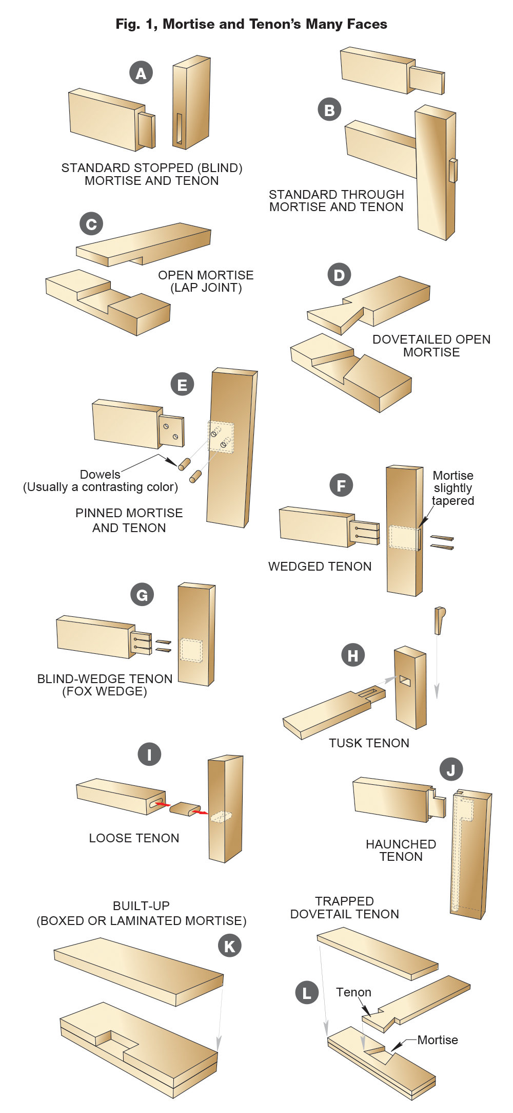 the much-heralded mortise and tenon