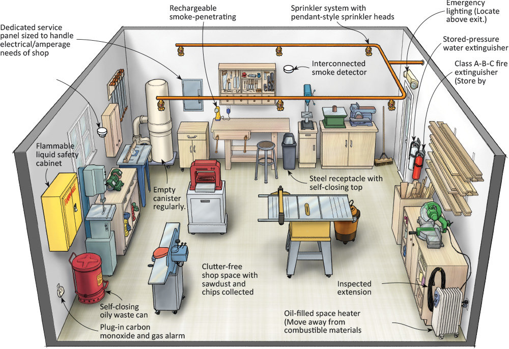 Fire Safety for the Home Shop | Woodworking Shop Wiring Diagrams |  | Woodcraft
