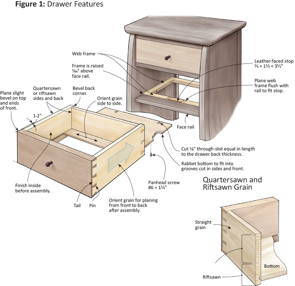 Fitting Inset Drawers