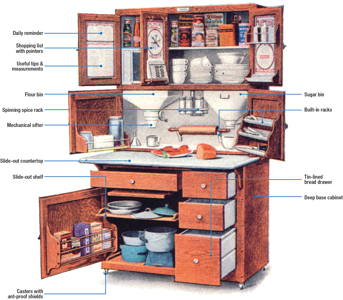 It Would Be Difficult To Find A Piece Of American Furniture With More Historical Significance Than The Hoosier Cabinet S Built In Sifters